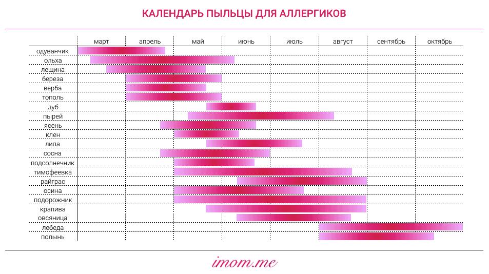Kalendar_cveteniya_dlya_allergikov_2019