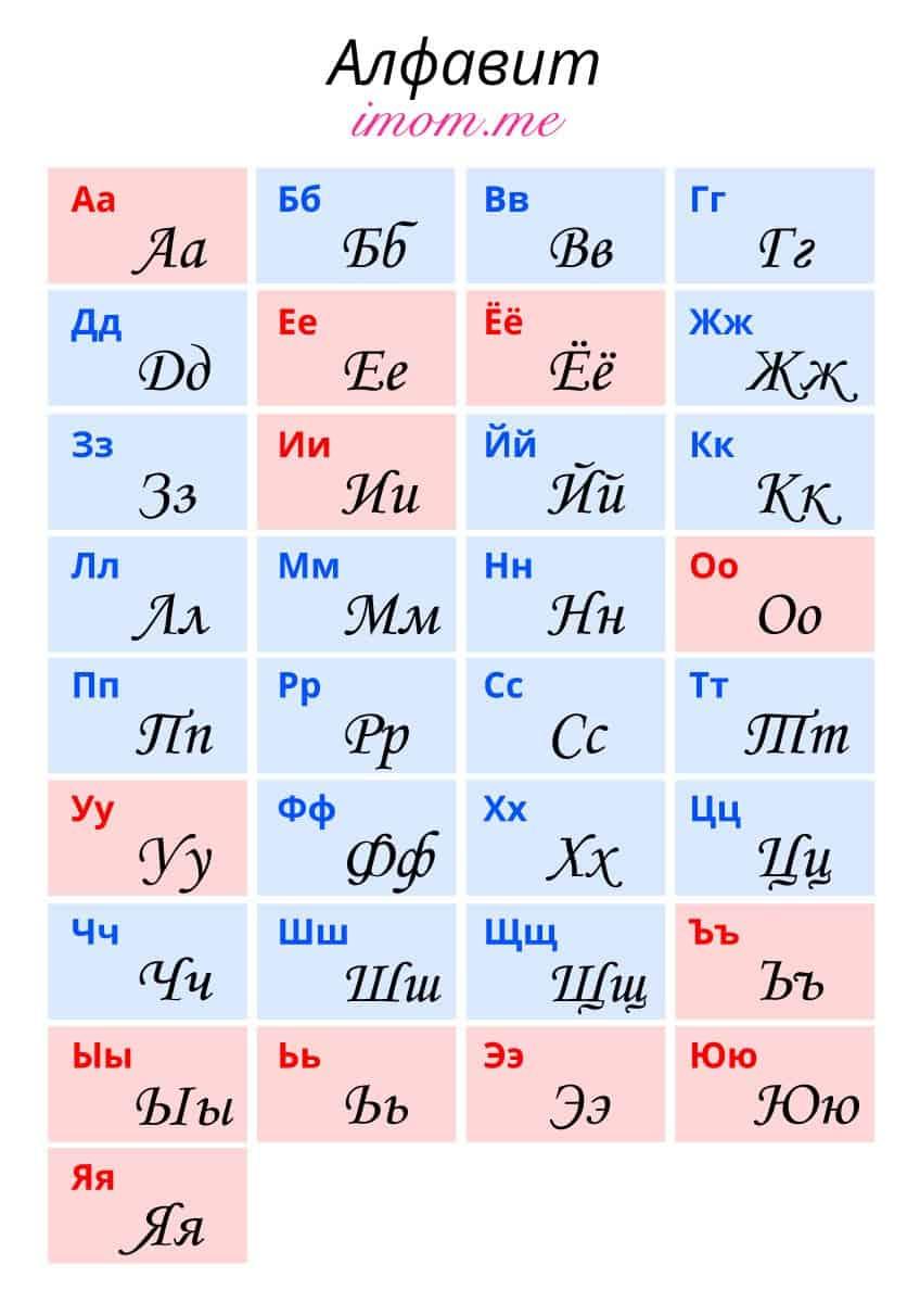 Алфавит русский: буквы по порядку + раскраска
