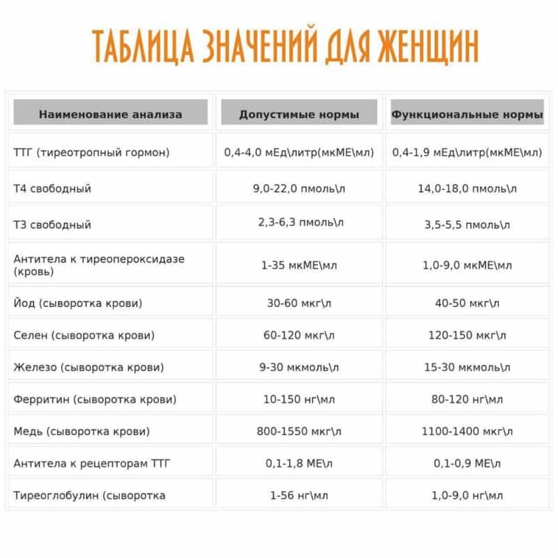 Normi_gormonov_schitovidnoi_jelezi