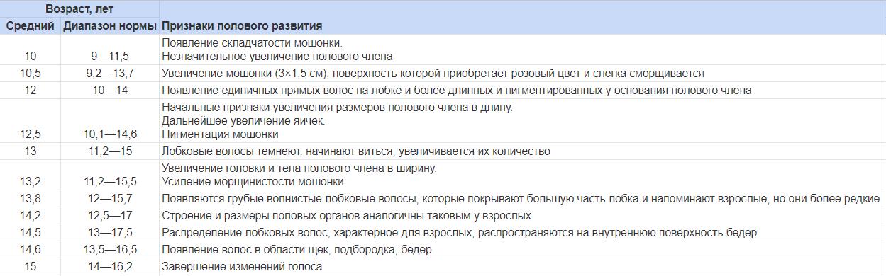 polovoe_sozrevanie_u_malchikov
