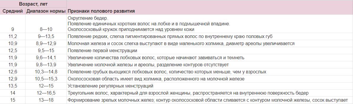 polovoe_sozrevanie_u_devochek